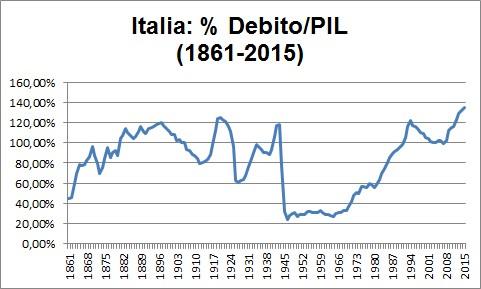 Storia del Debito Pubblico e del PIL (Prodotto Interno Lordo) dal 1861