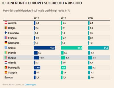 Tabella delle sofferenze bancarie in Europa